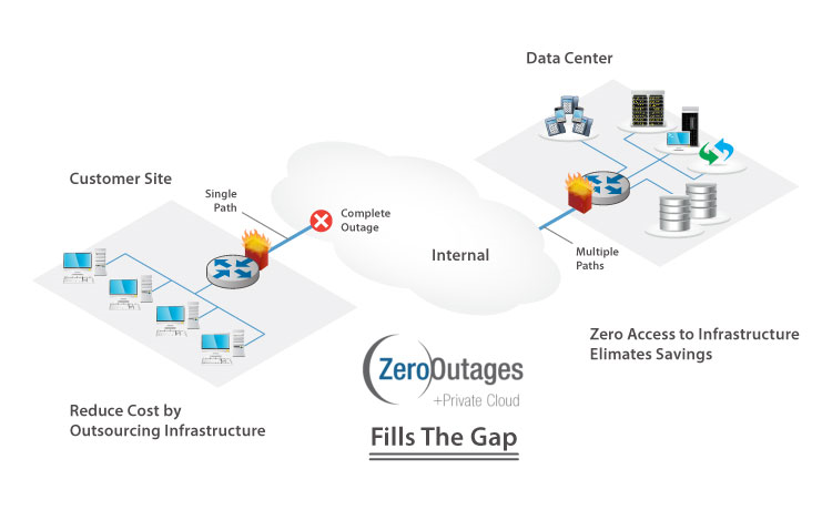 ZeroOutages Data Center Overview