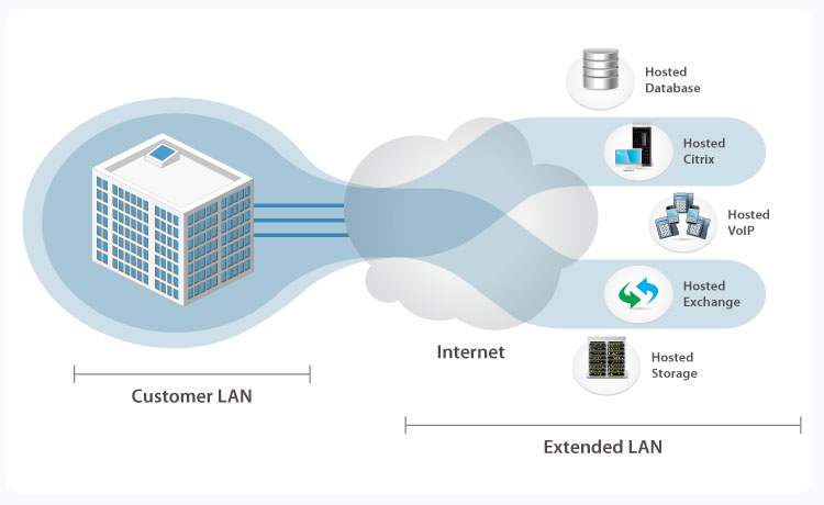 Comprehensive SD-WAN